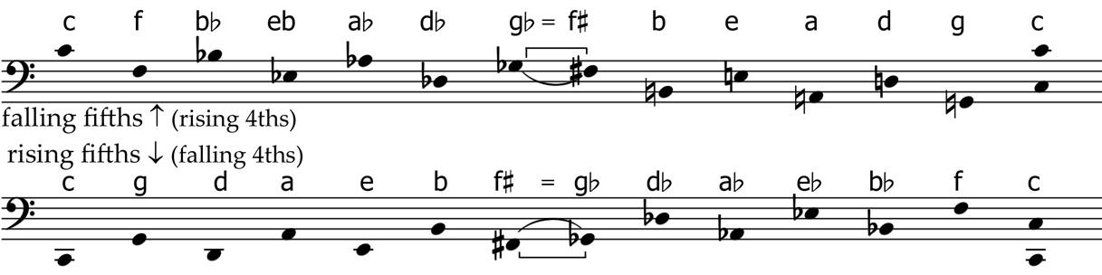 Music exx  (notation)