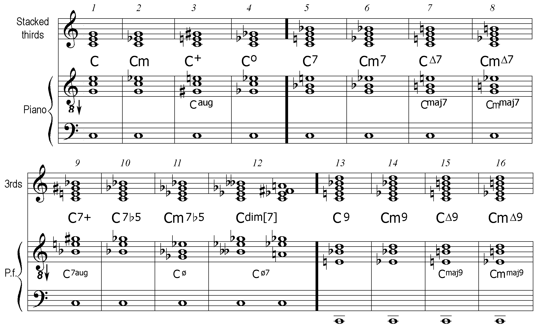 Notation How To Read Chord Diagrams Or Stamps Chart In C Major 1