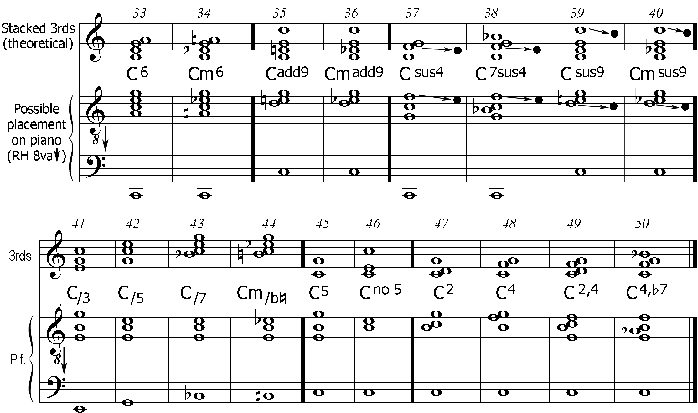 Chords3g chord chart in c major 2 hexwebz Image collections