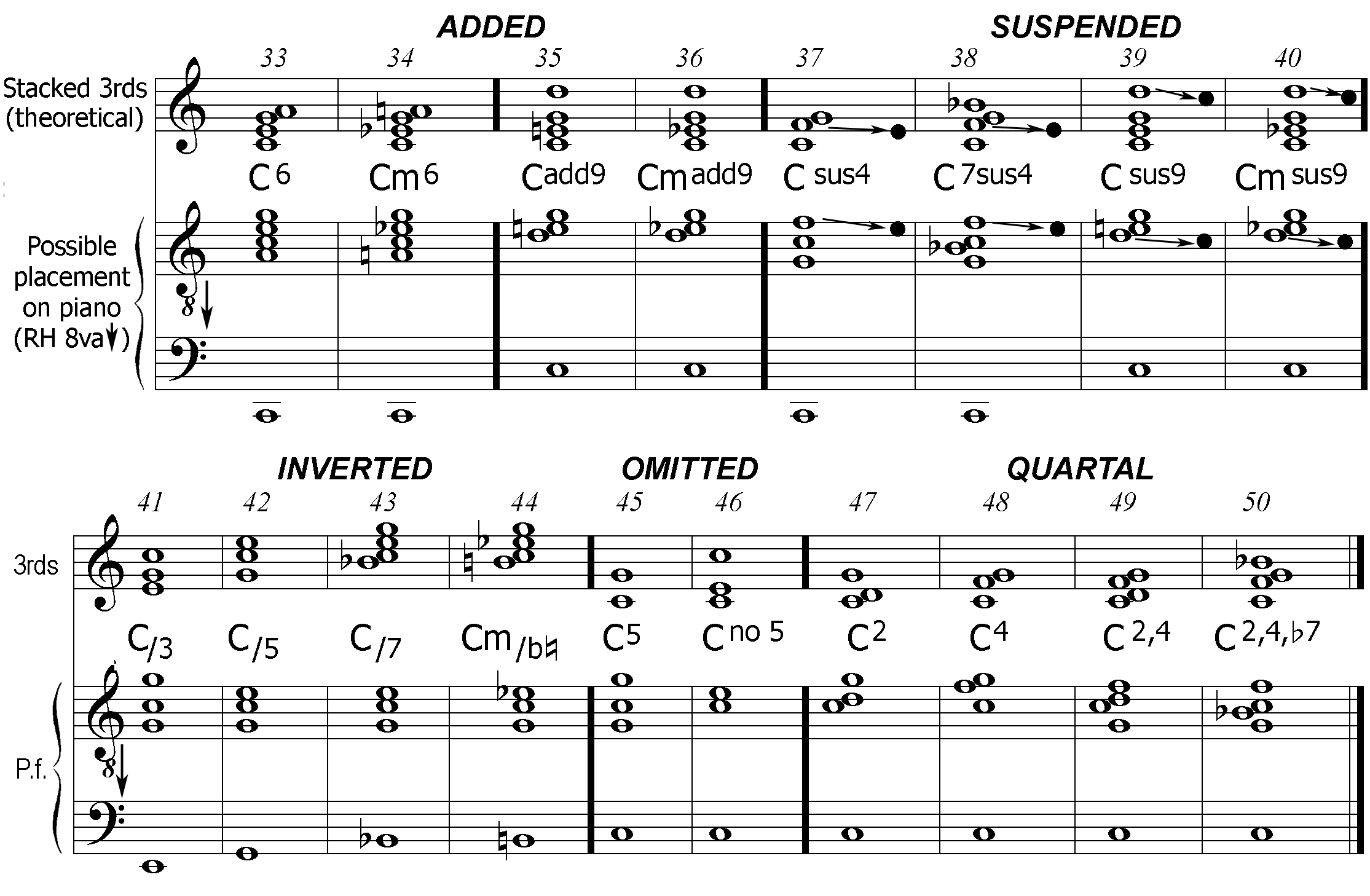 Notation How To Read Chord Diagrams Or Stamps Chart In C Minor And Others