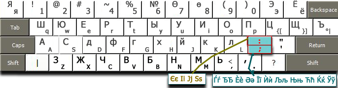 Tagg's Useful Fonts and Keyboard Layouts